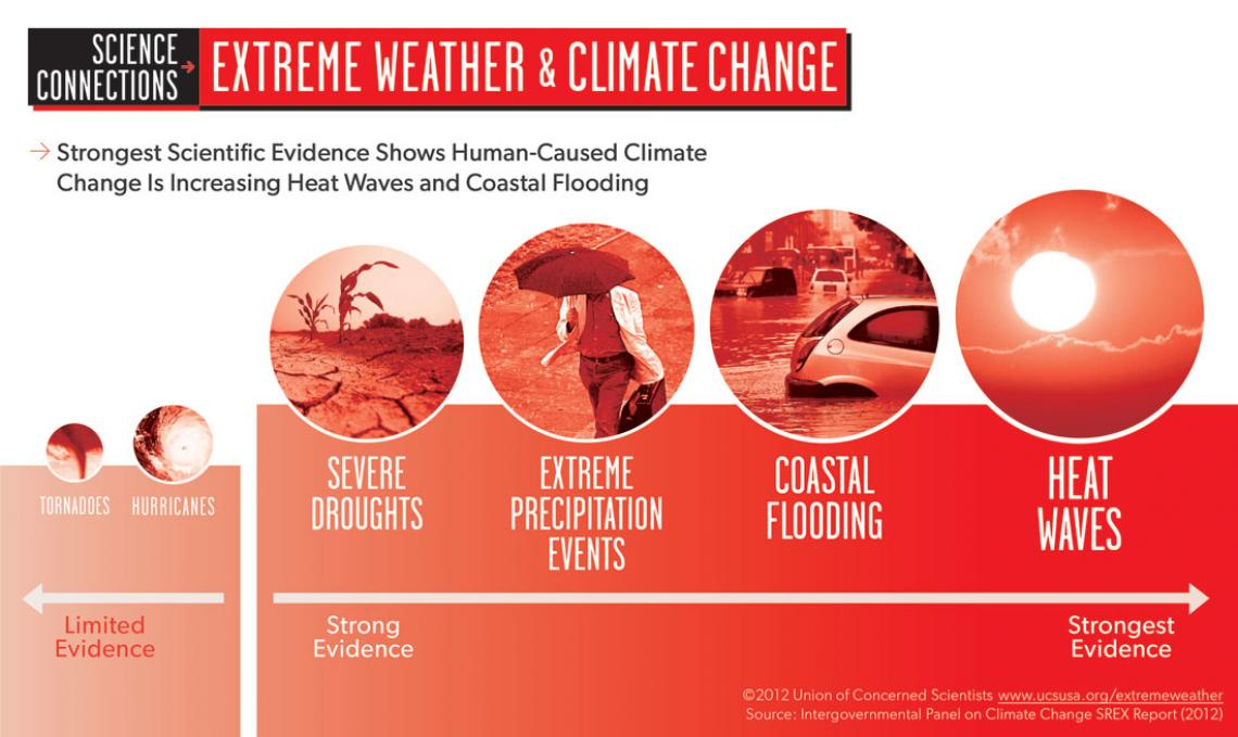 extreme weather climate change